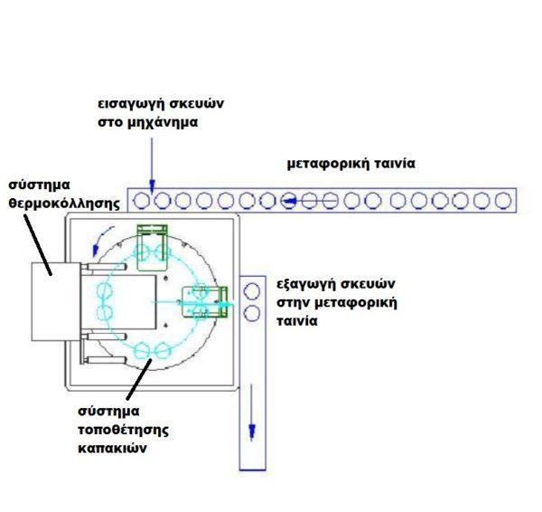 Αυτόματο θερμοκολλητικό περιστροφικό μηχάνημα κεσέδων
